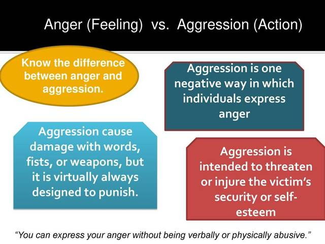 anger vs aggression